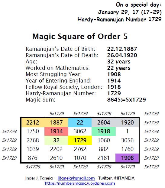 Magic Square of Order 5 On Ramanujan's Details with Number