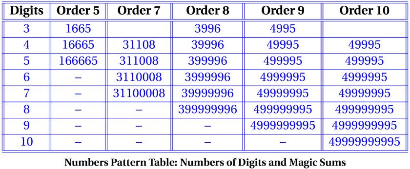 DD-Table